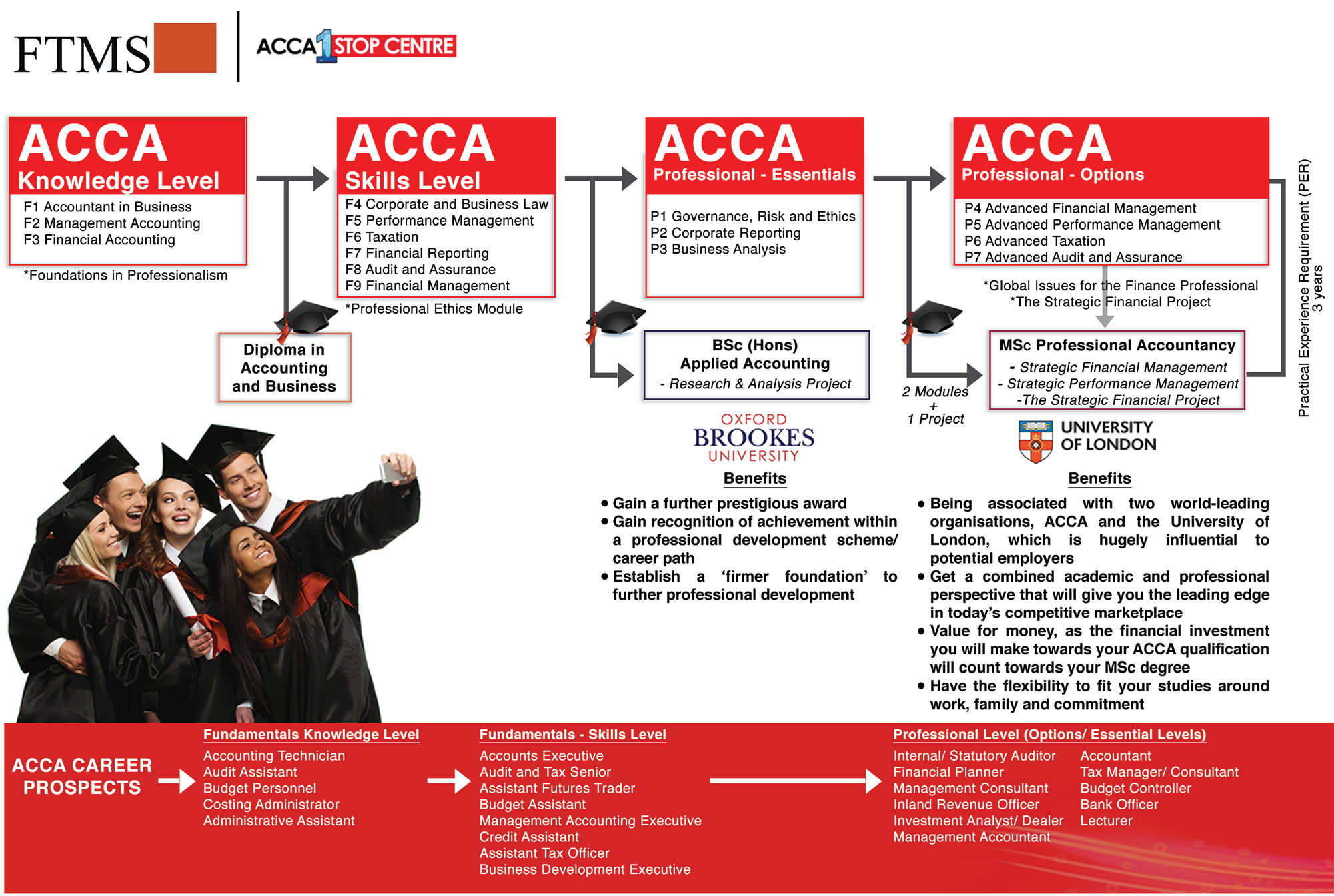 About ACCA | FTMSGlobal Academy