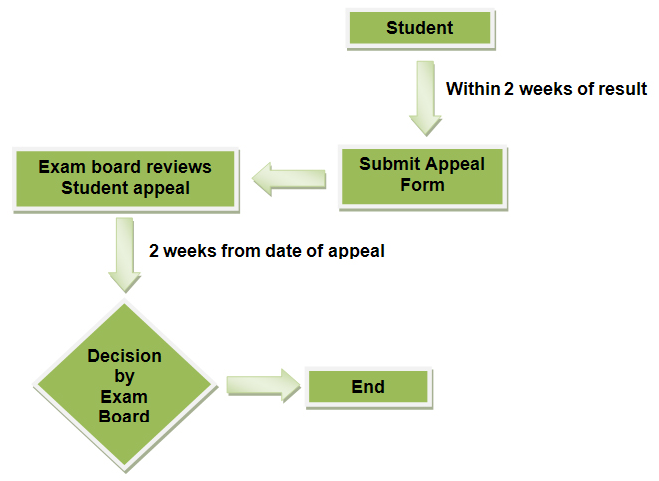 student-appeal